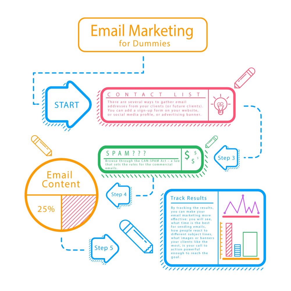 email-marketing-for-dummies_2