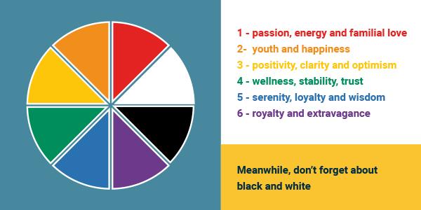 The Basics of Colors