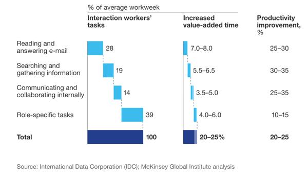 mcKinsey-statistics