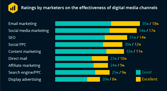 Digital marketing channels effectiveness rating