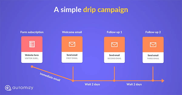 Simple drip campaign