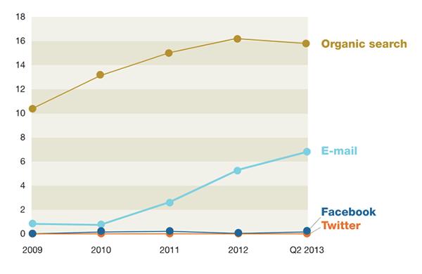 Email marketing acquisition comparison