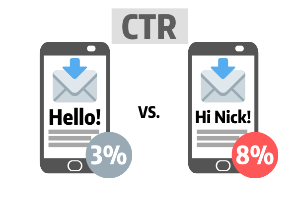 Personalized email have higher CTR