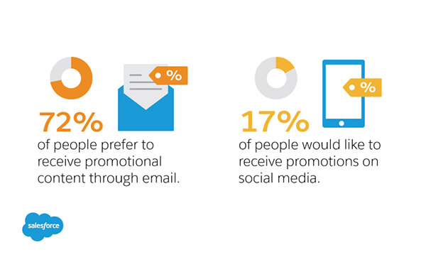 People prefer promotional emails to posts