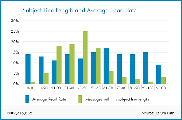 Subject line length affecting read rate
