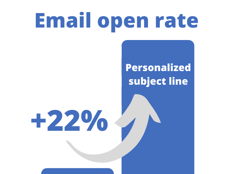 Personalized subject line increases email open rate