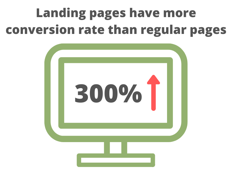 Landing pages conversion rate