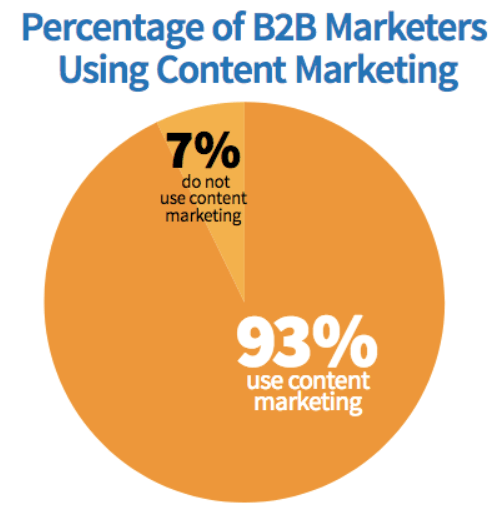 Content marketing is essential