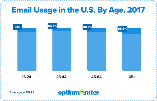 Email usage stats