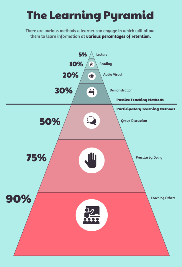 Hierarchical Infographic