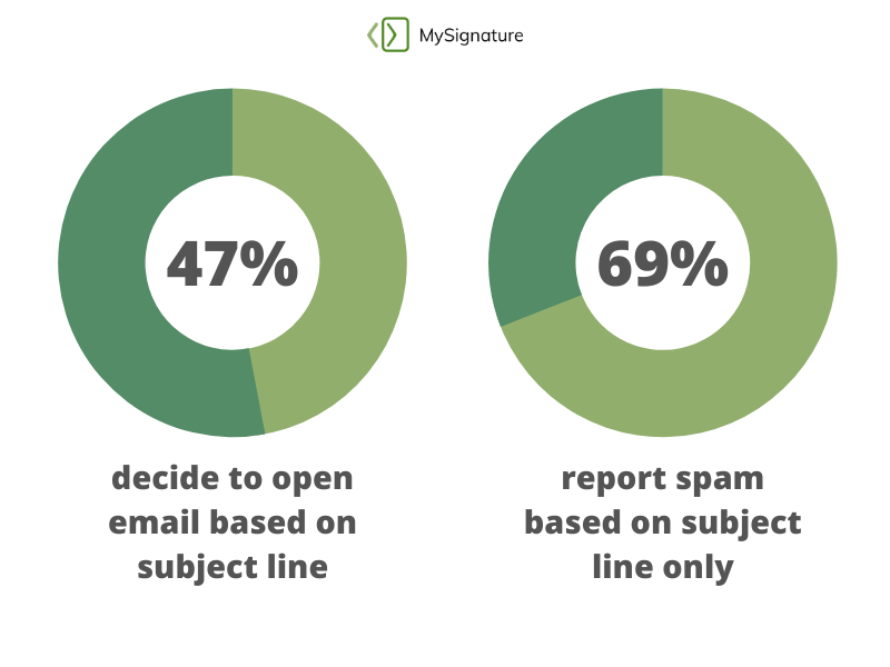 Subject line affects email open rate