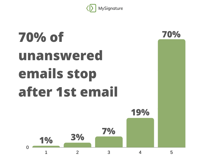 Many emails end up unanswered