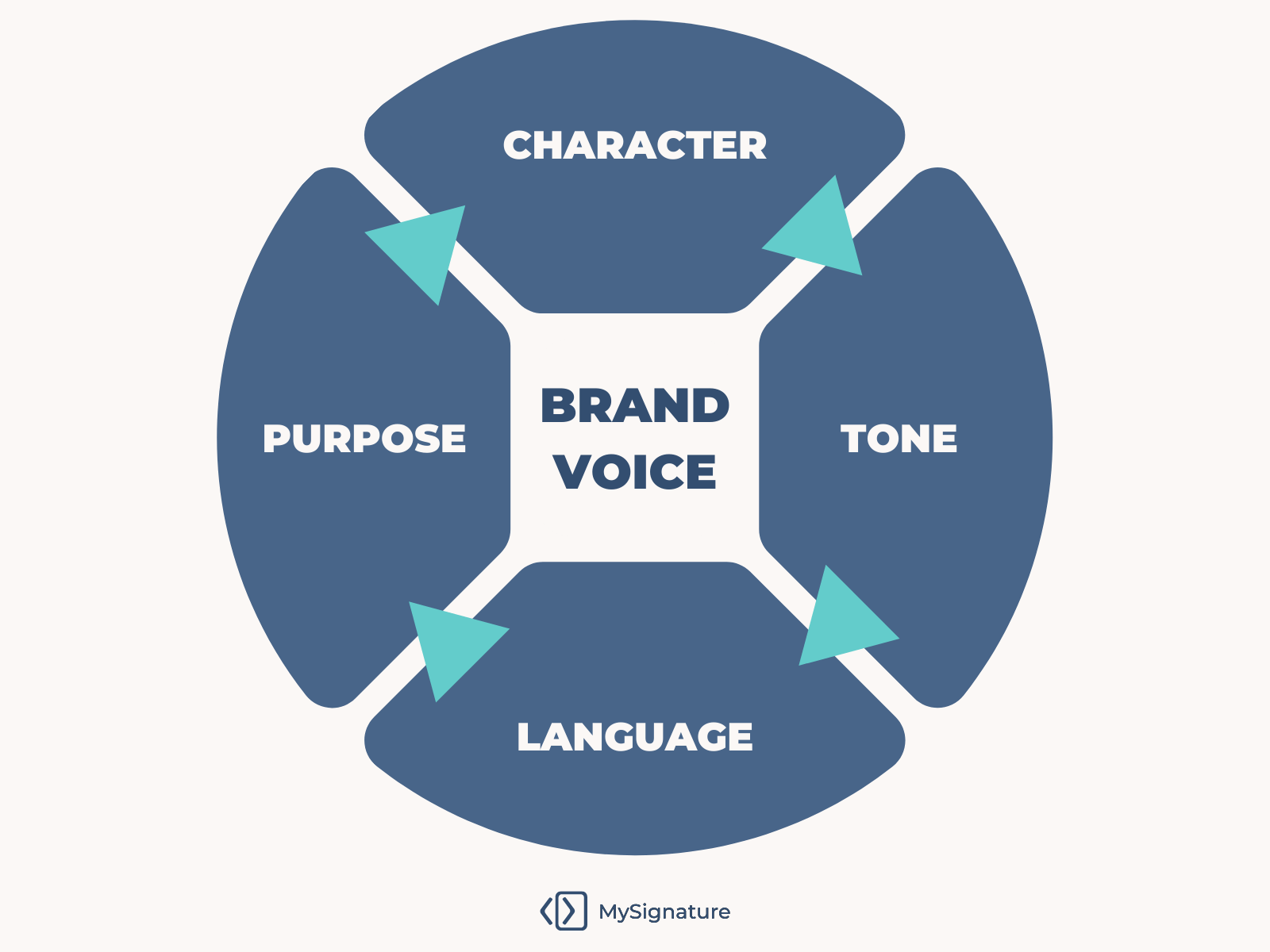 Develop your brand voice