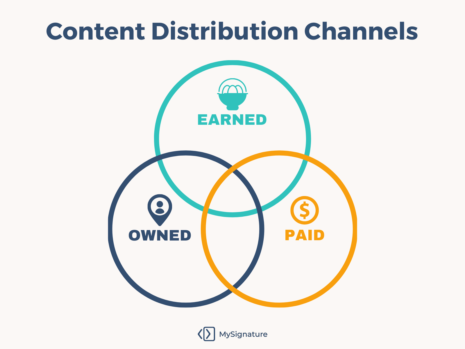 Content distribution channels
