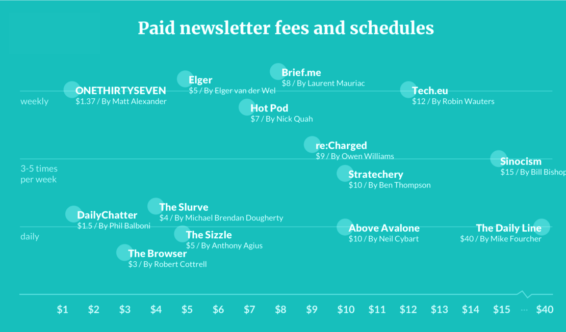 Paid Newsletter