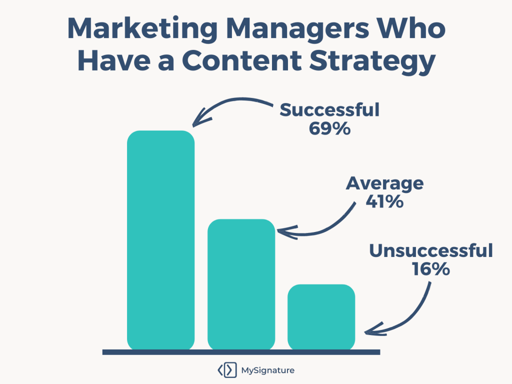 How marketers use content