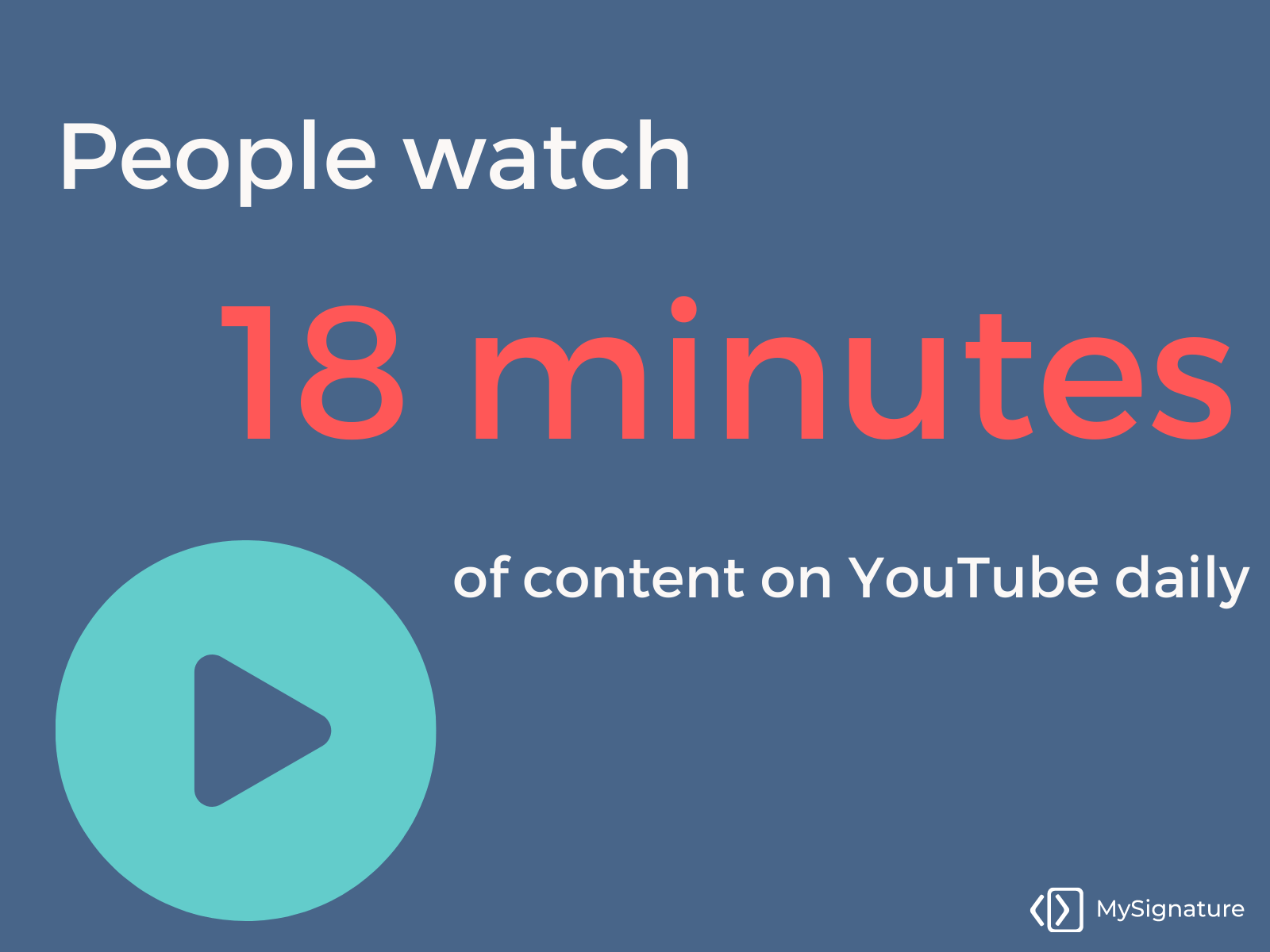 People watch videos for 18 minutes daily